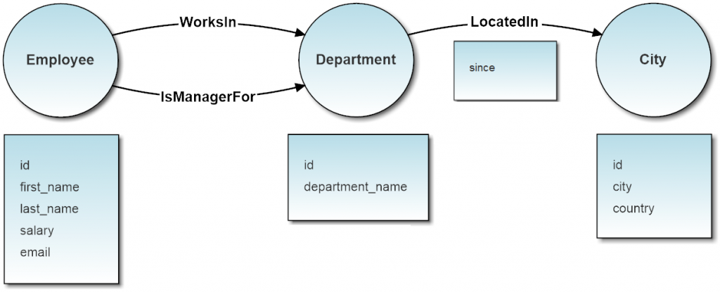 configured graph model with OrientDB Teleporter