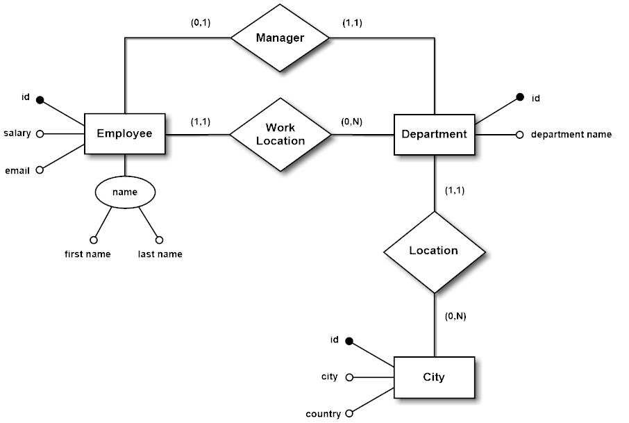E-R Model