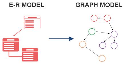 E-R and Graph Model