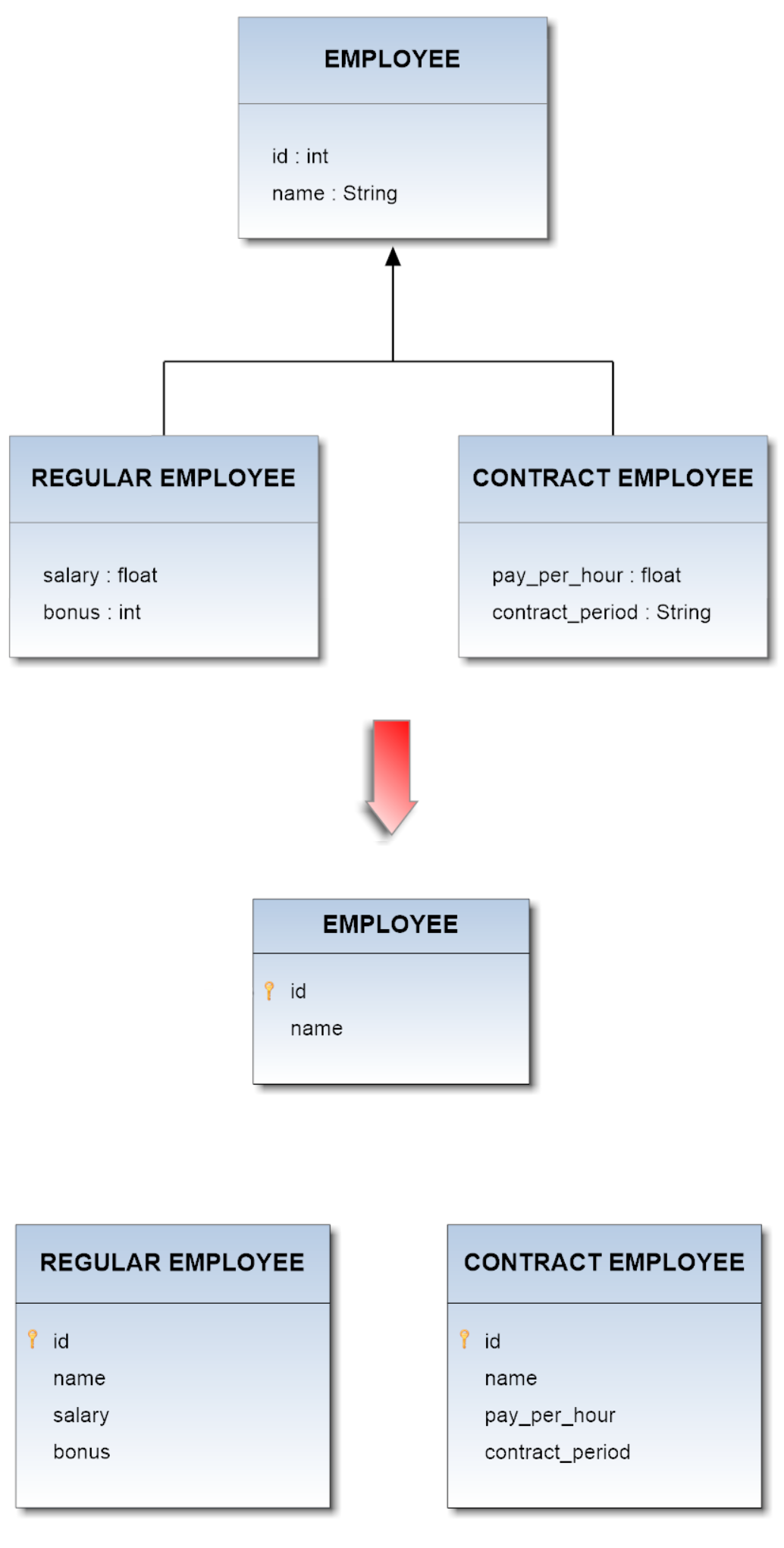 Table per concrete class inheritance orientdb manual the employee class is a superclass both for regularemployee and contractemployee classes the application of the above described pattern leads to the db ccuart Images