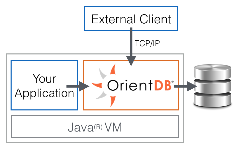 OrientDB Embedded in the same JVM