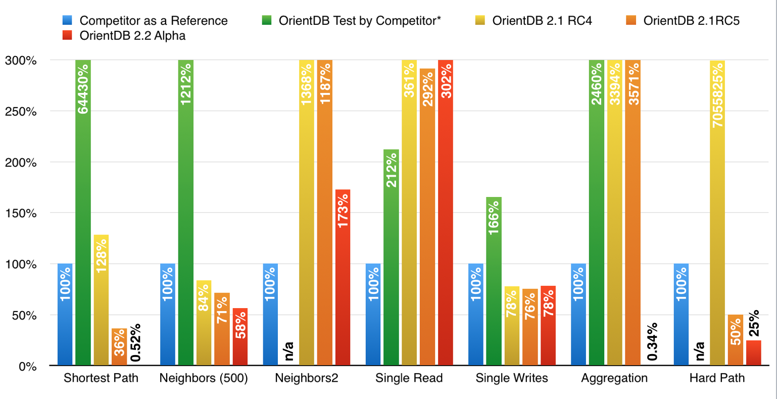 Our Take On Nosql Dbms Benchmarks And The New Orientdb