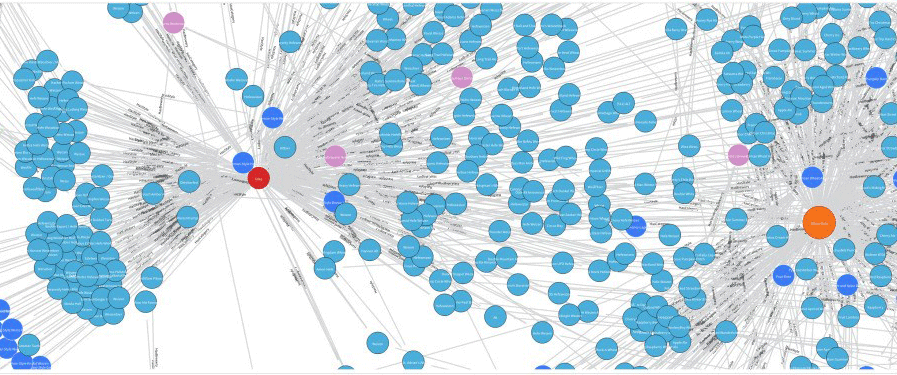 Hyper-personalisation with Graph DBs - OrientDB graph database