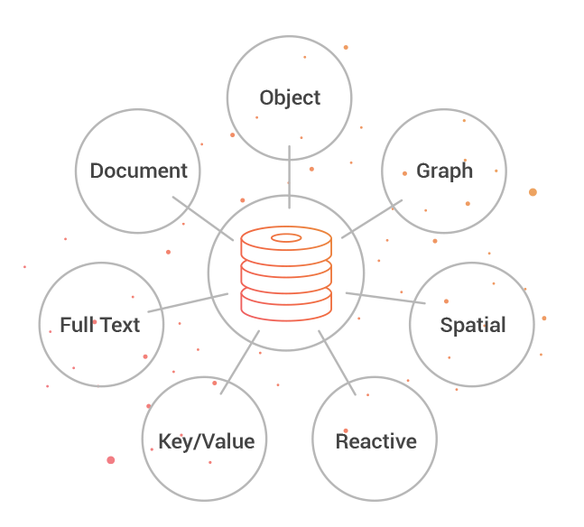 What is a graph database graph databases orientdb applying multiple data models to one system malvernweather Gallery