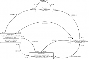 Gabriel Mesquita data model leveraging graph database technology